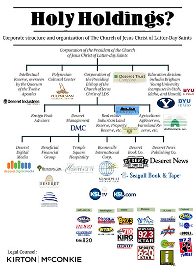 Structure Of The Corporation Of The President / Bishopric (Actual