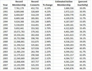 2008_lds_church_membership_table